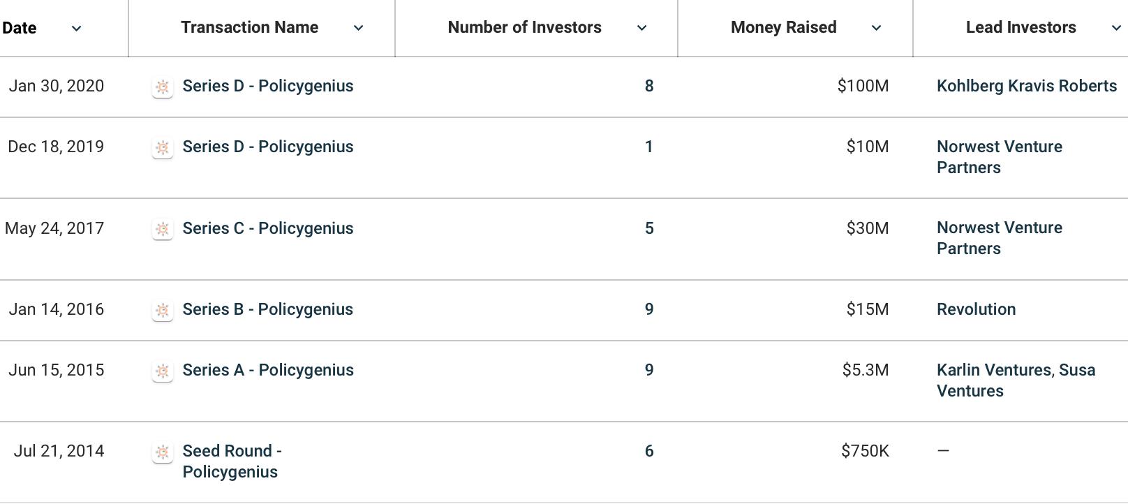 Policygenius Funding Rounds