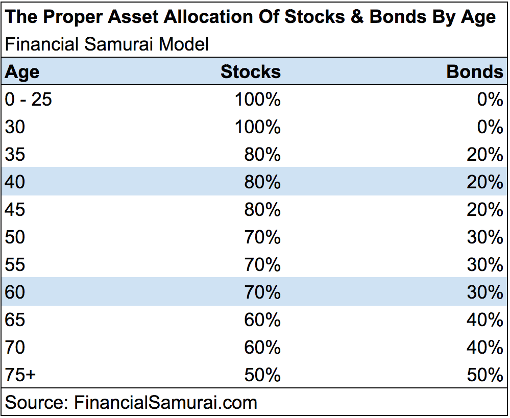 Proper asset allocation of stocks and bonds by age - Financial Samurai Model