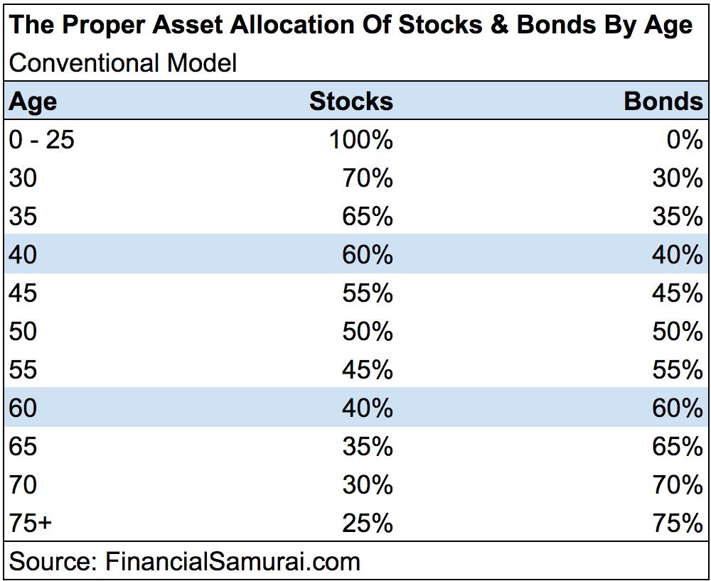 Proper Asset Allocation Of Stocks 7 Bonds by Age