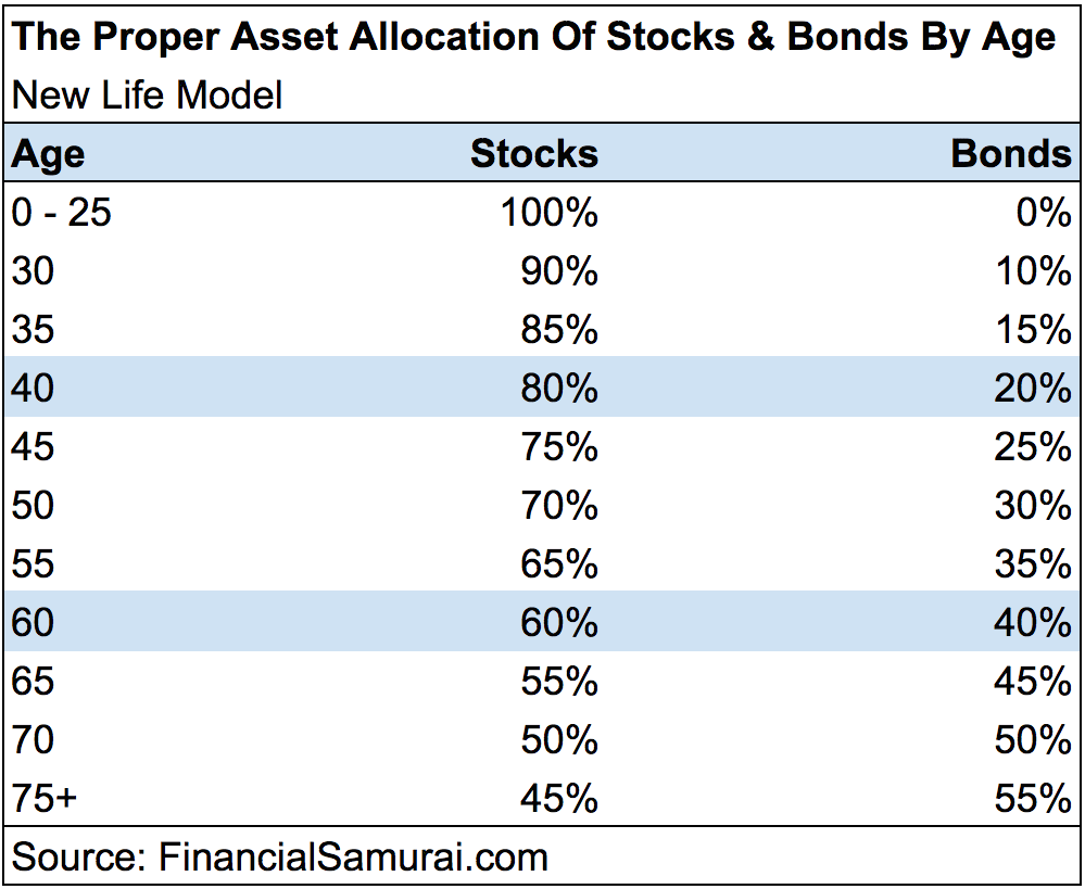 Proper Asset Allocation of Stocks And Bonds By Age - New Life Model