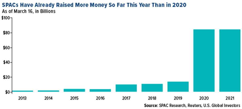 How much money have SPACs raised in 2021 versus 2020?