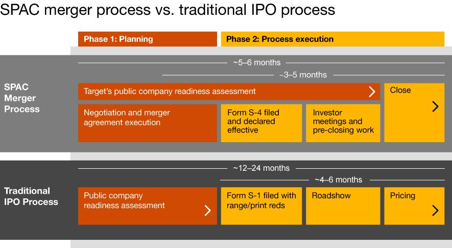 SPAC merger versus traditional IPO