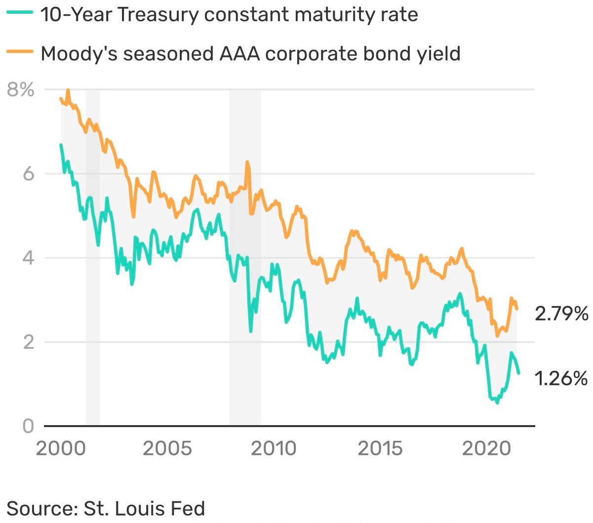 Corporate bond yield versus 10-year bond yield