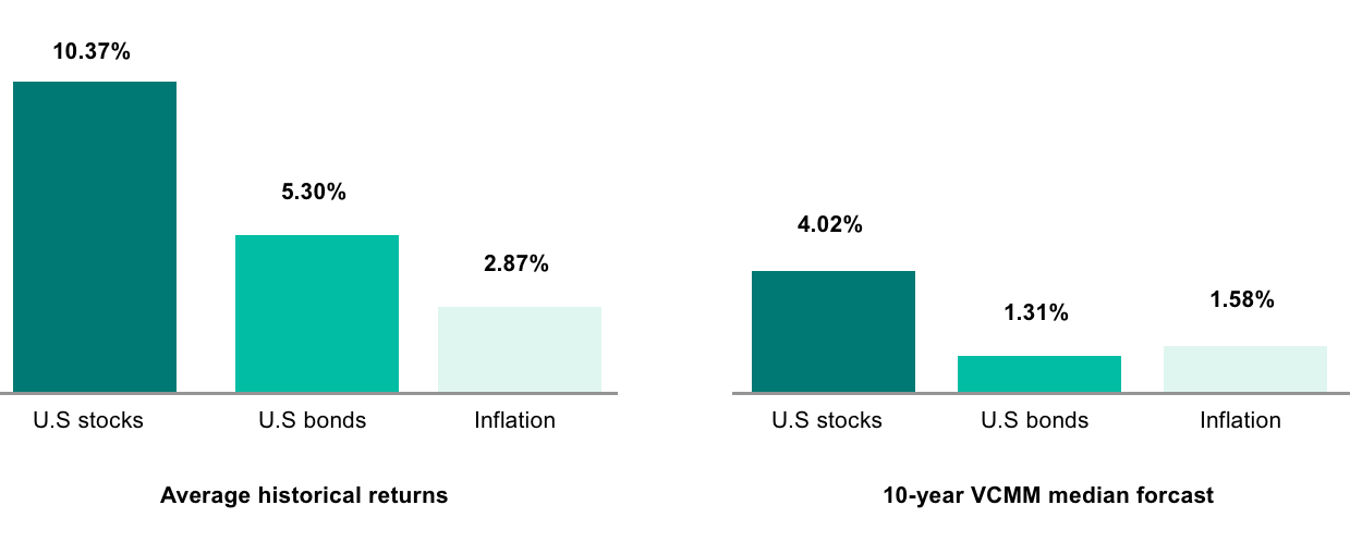 Historical returns of U.S. stocks, U.S. bonds, and inflation compared to 10-year Vanguard median forecast