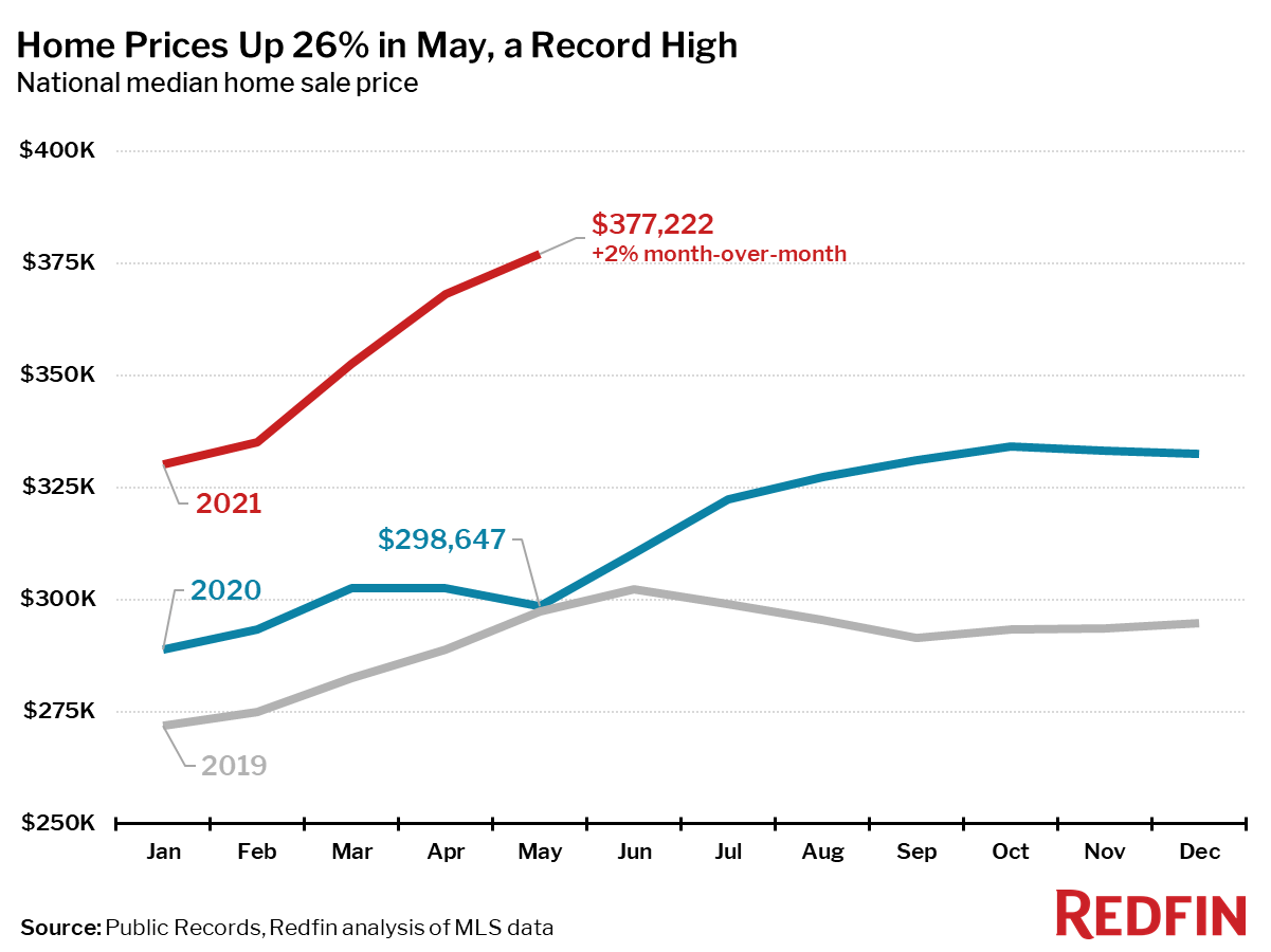 Home prices for May 2021 chart, up 26% YoY - Why The Housing Market Won't Crash