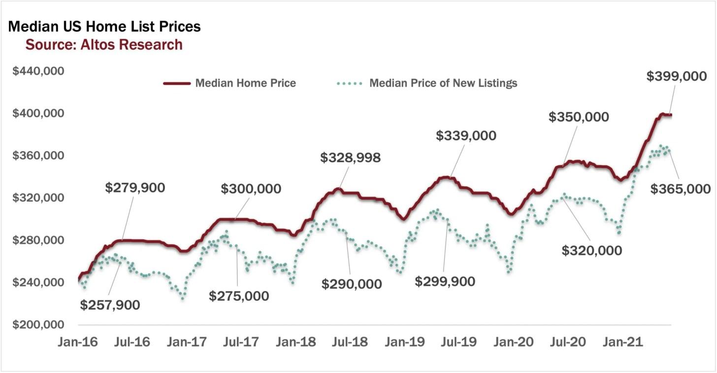 Median U.S. home list prices in Summer 2021