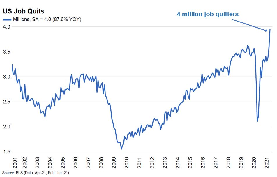 Job quitters surging to all time highs