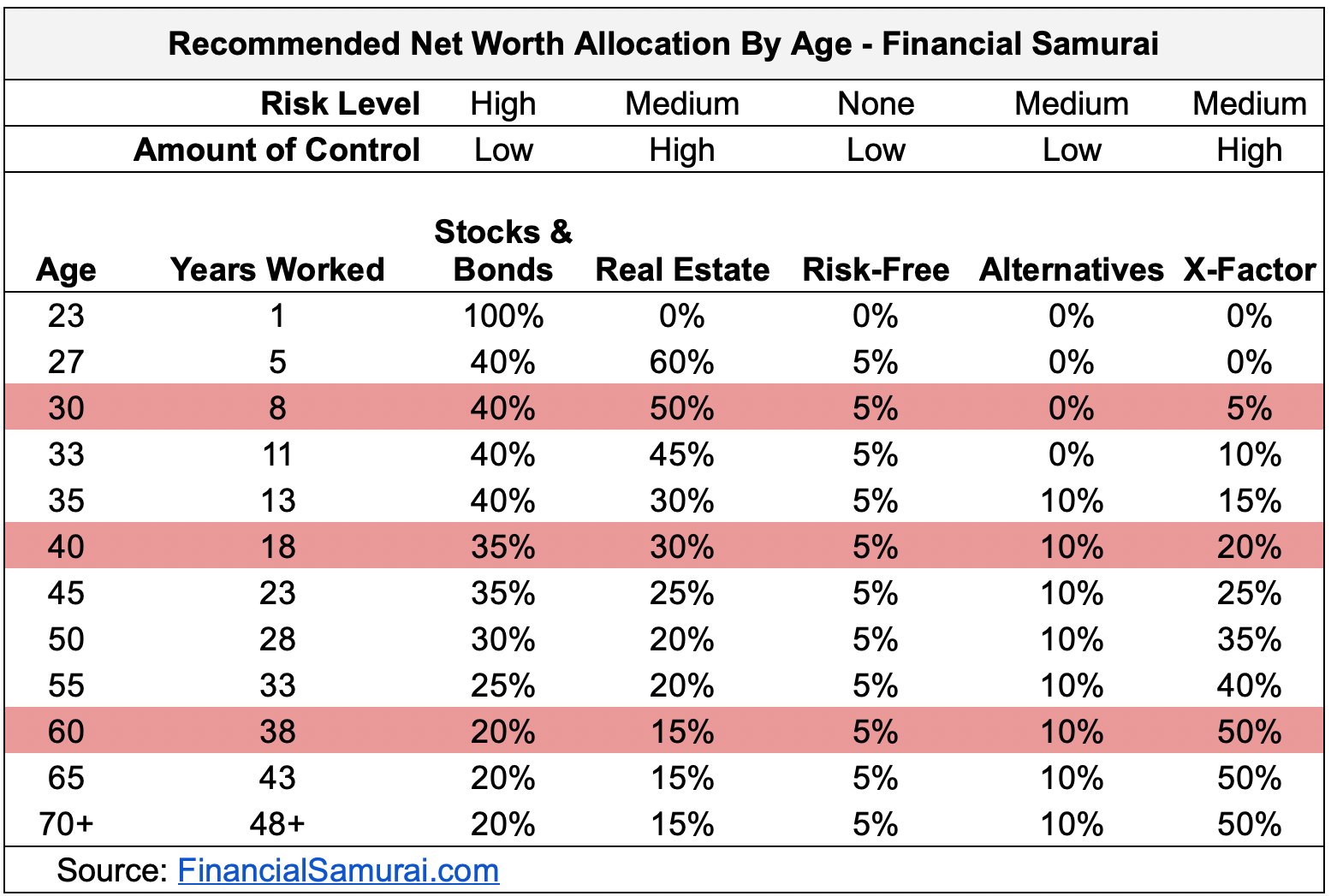 Recommended Net Worth Allocation: Financial Samurai