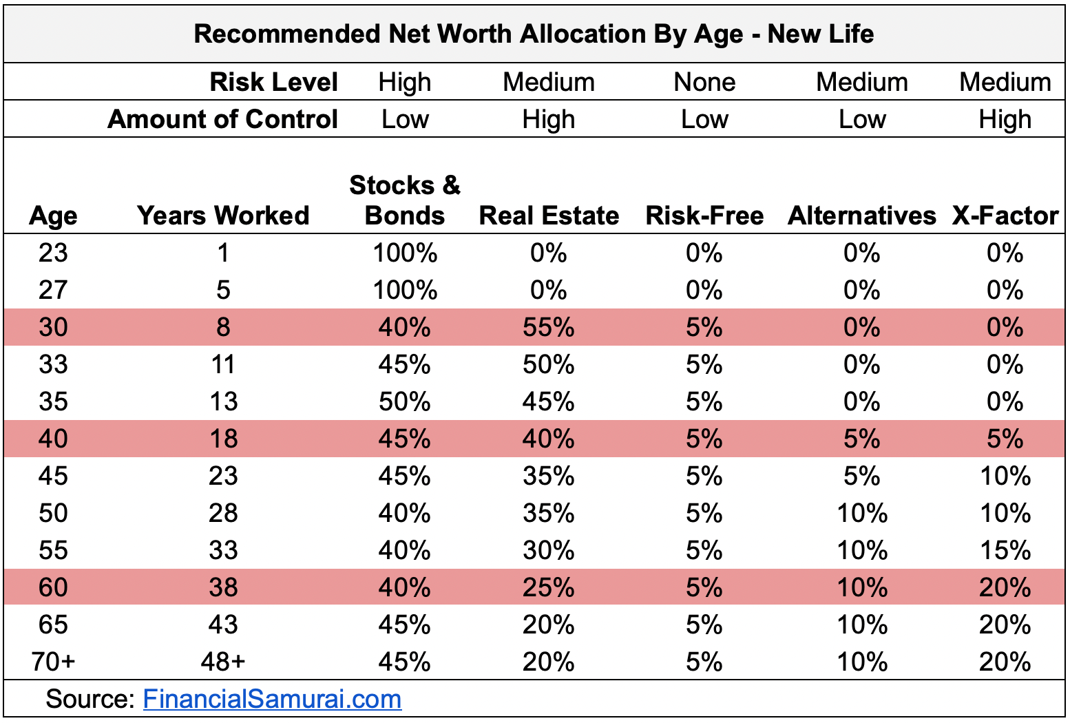 Recommended Net Worth Allocation: New Life
