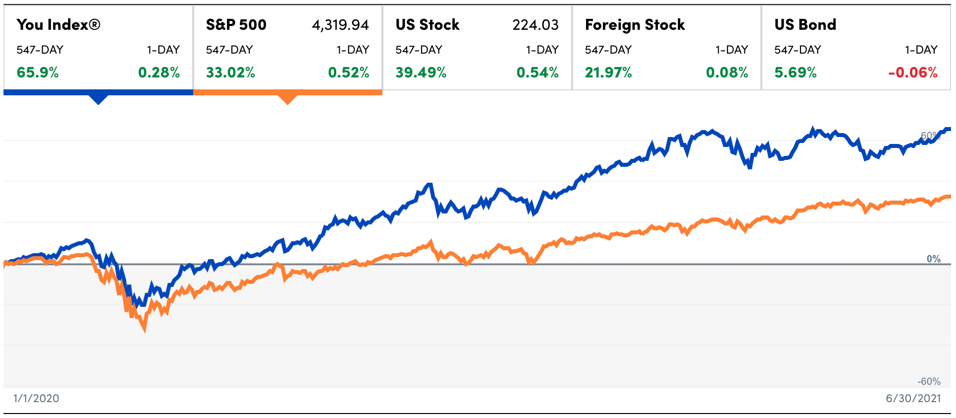 Financial Samurai investment performance since January 1, 2020