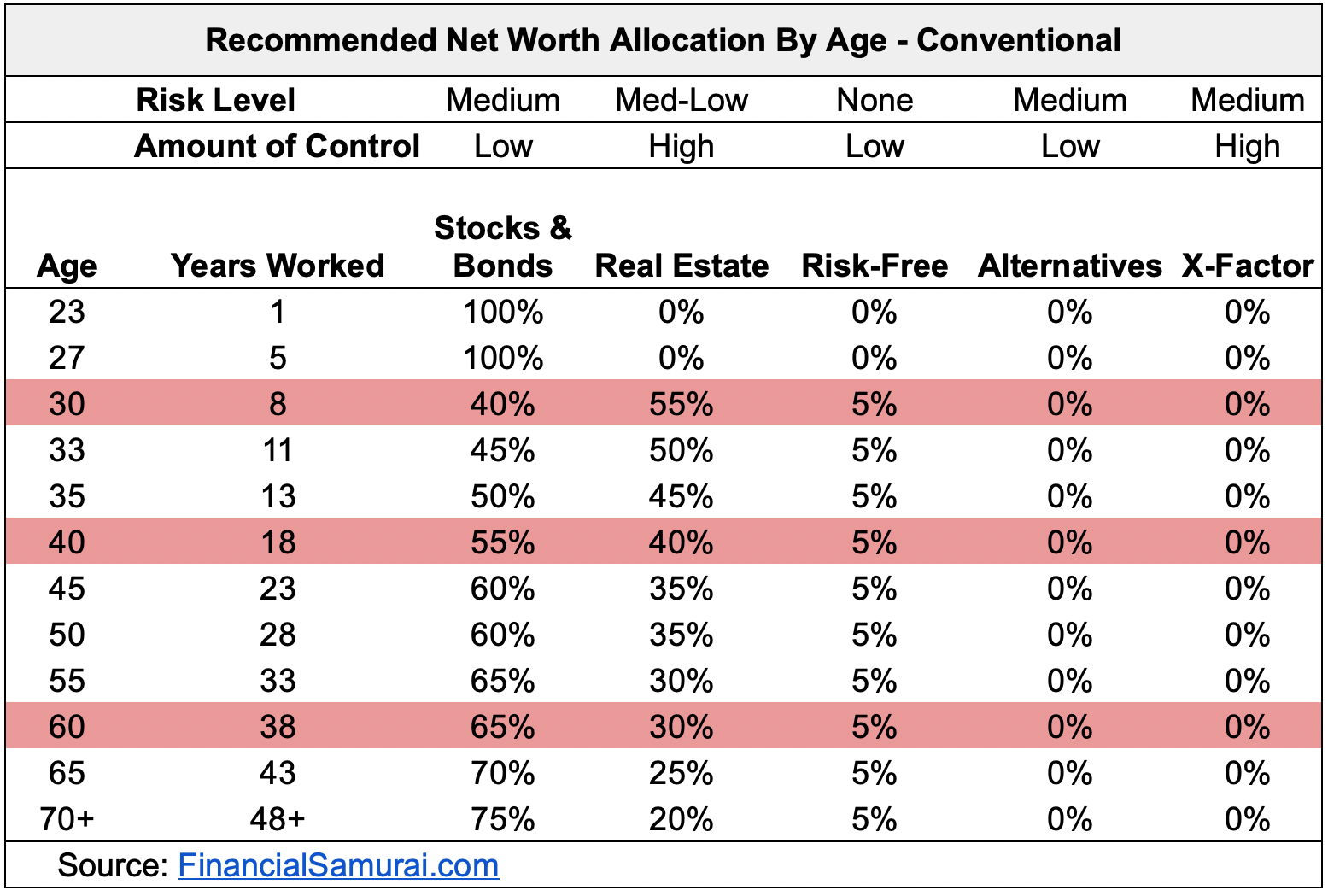 Recommended Net Worth Allocation: Conventional