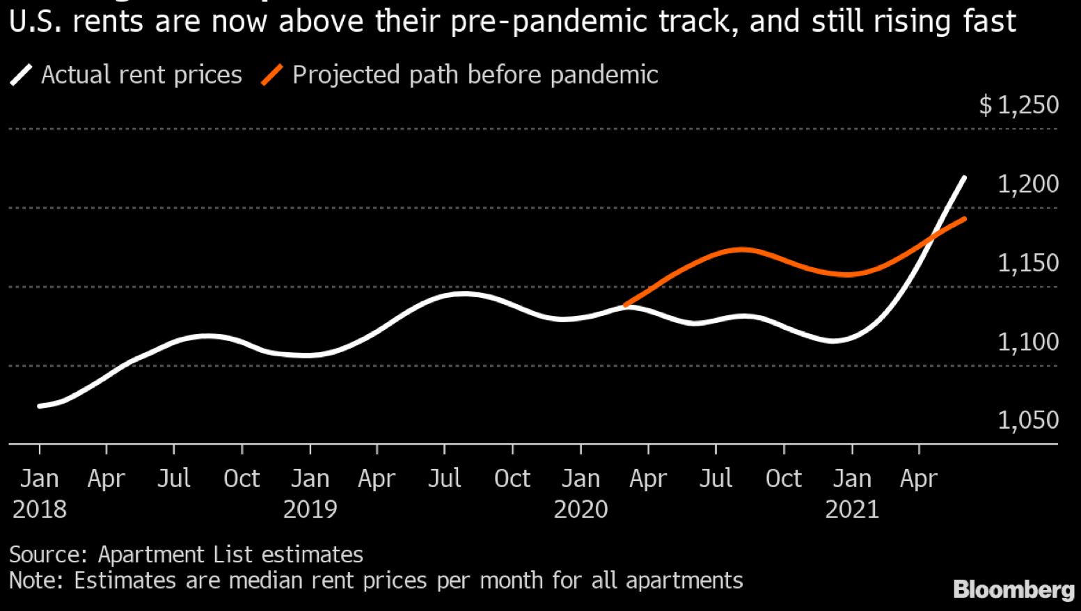 U.S. rents are rising fast and are now above pre-pandemic levels