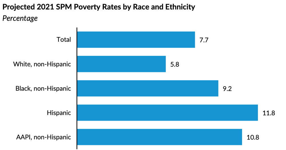 Poverty rates by ethnicity
