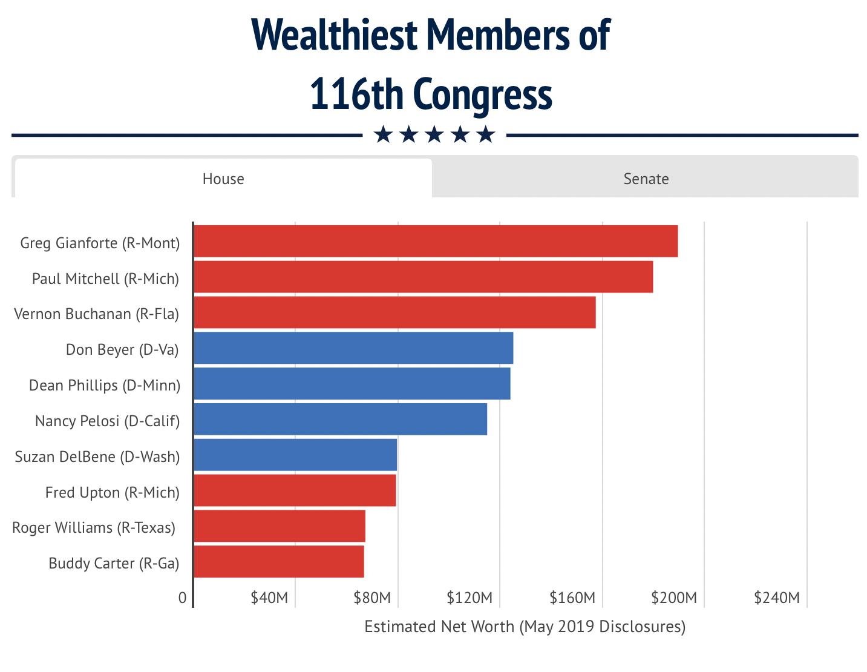 Wealthiest members of Congress