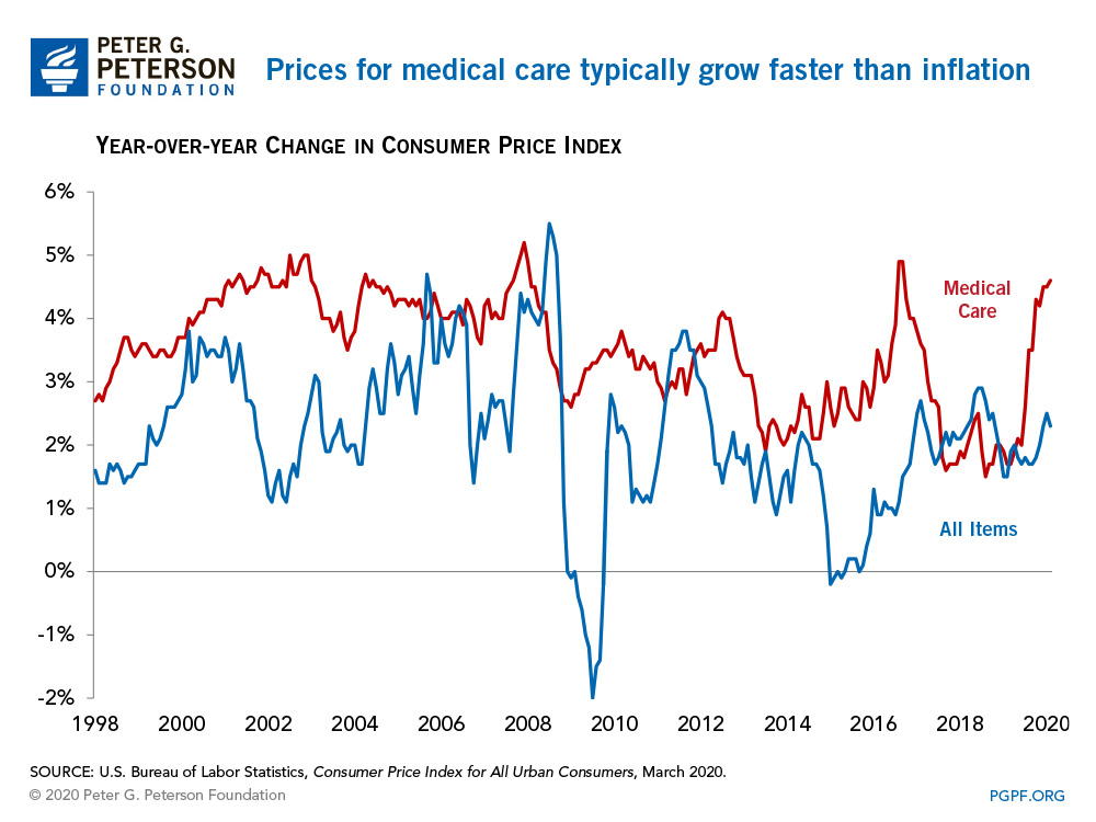 Price for medical care versus inflation