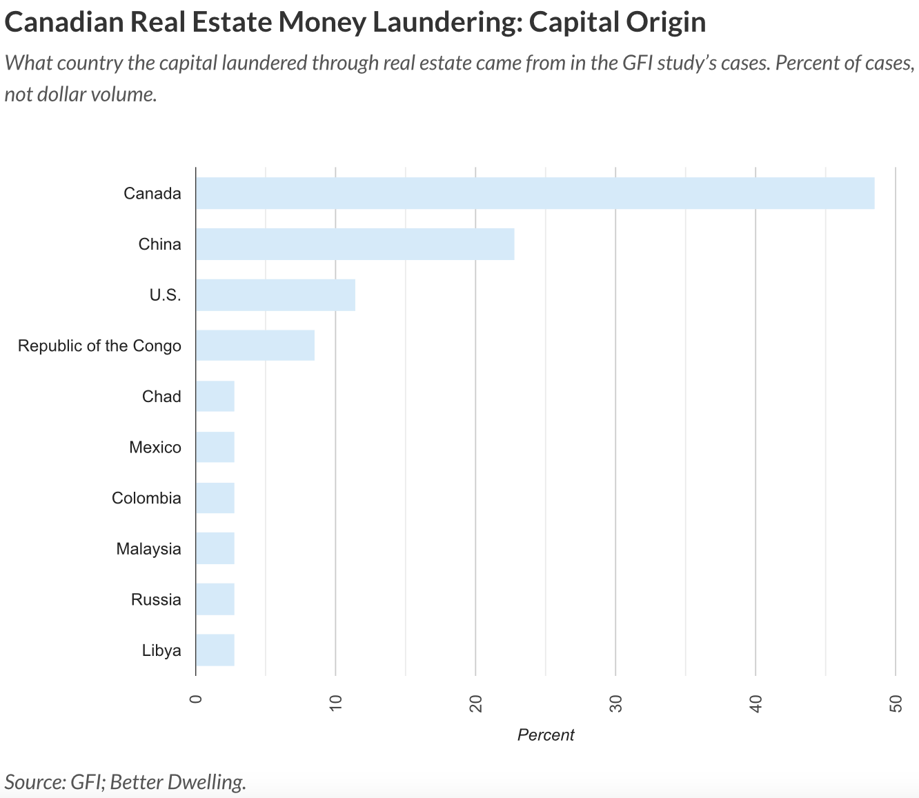 Canadian real estate money laundering by country
