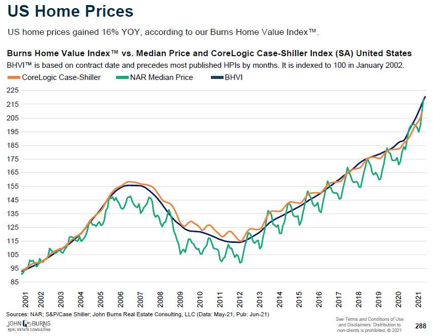 Rela estate buying strategies during COVID-19