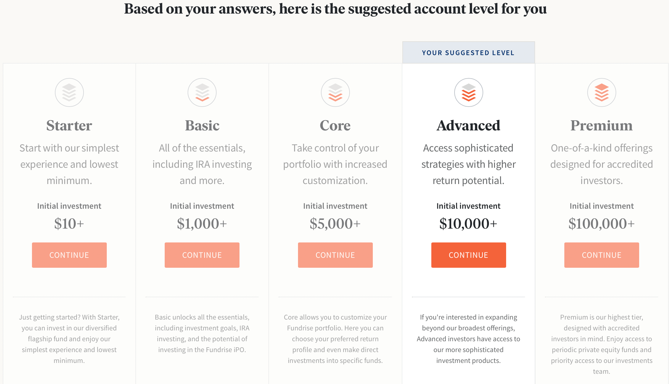 Fundrise Account Level