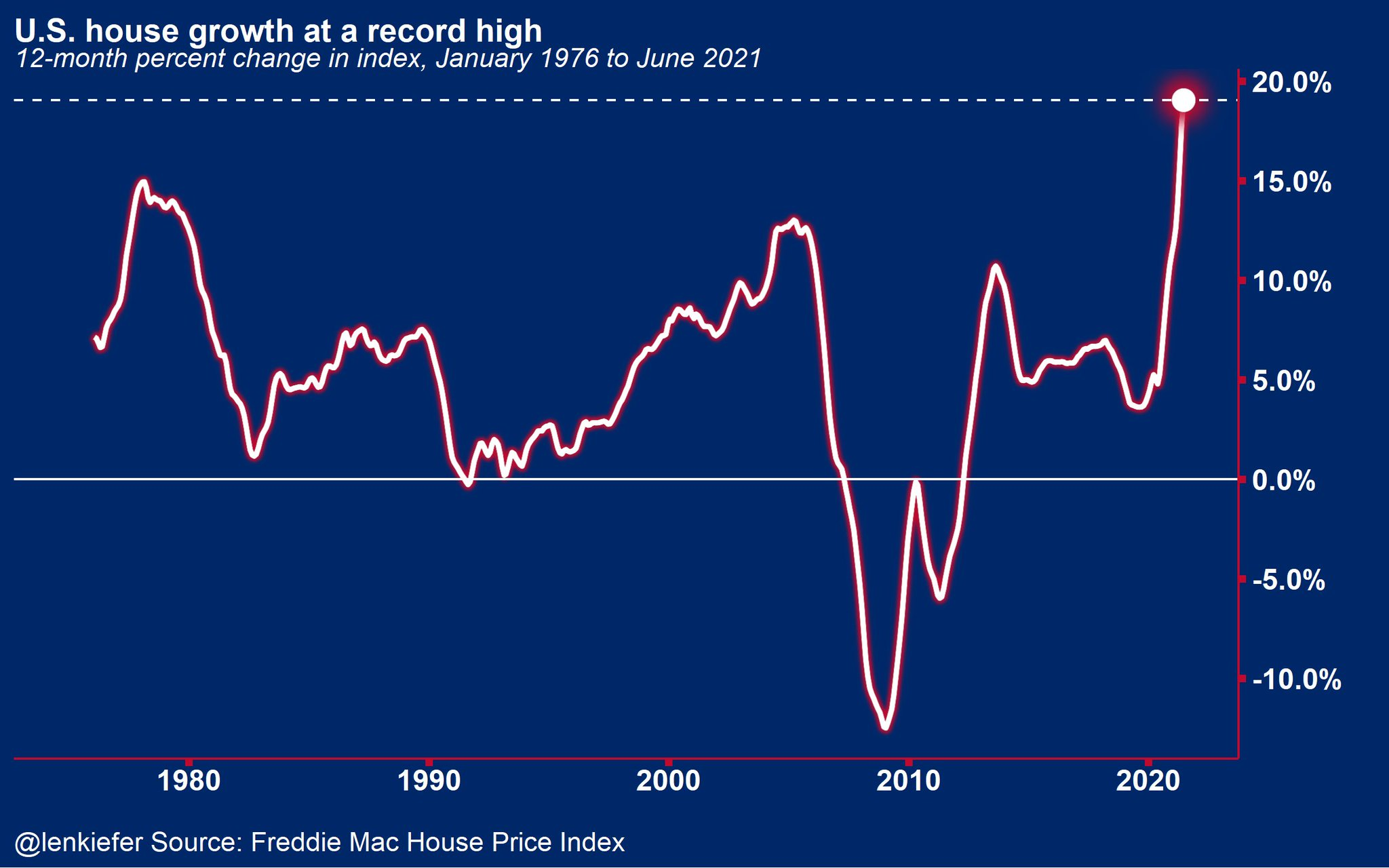 U.S. house price growth at a record high - homeowner's insurance needs to be increased