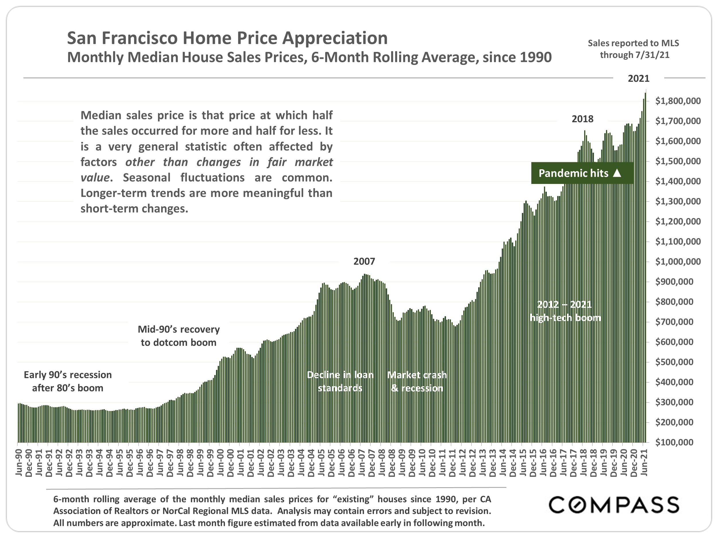 San Francisco home price appreciation and San Francisco median home price over time