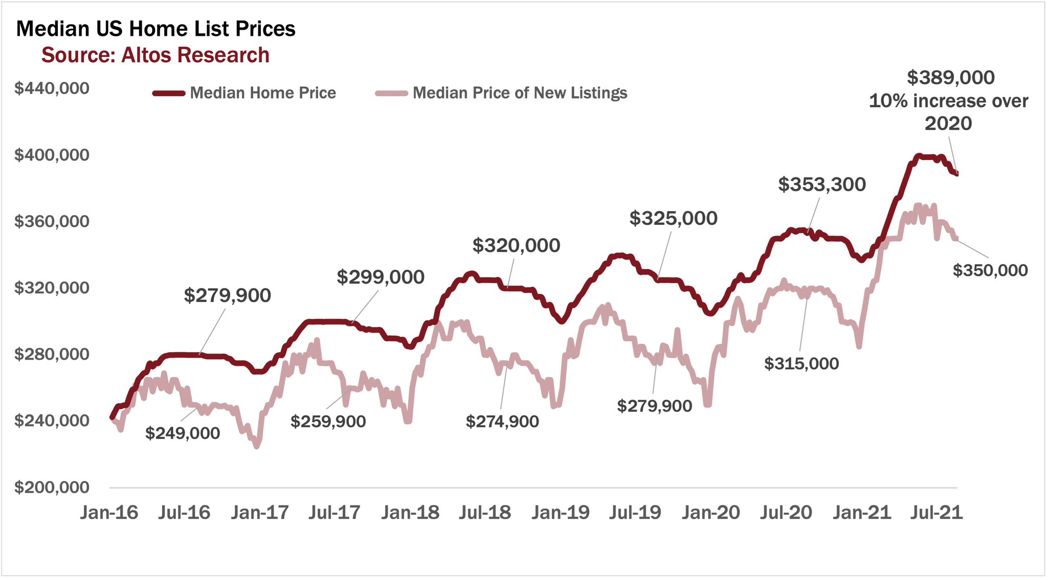 Why real estate will always be more valuable than stocks