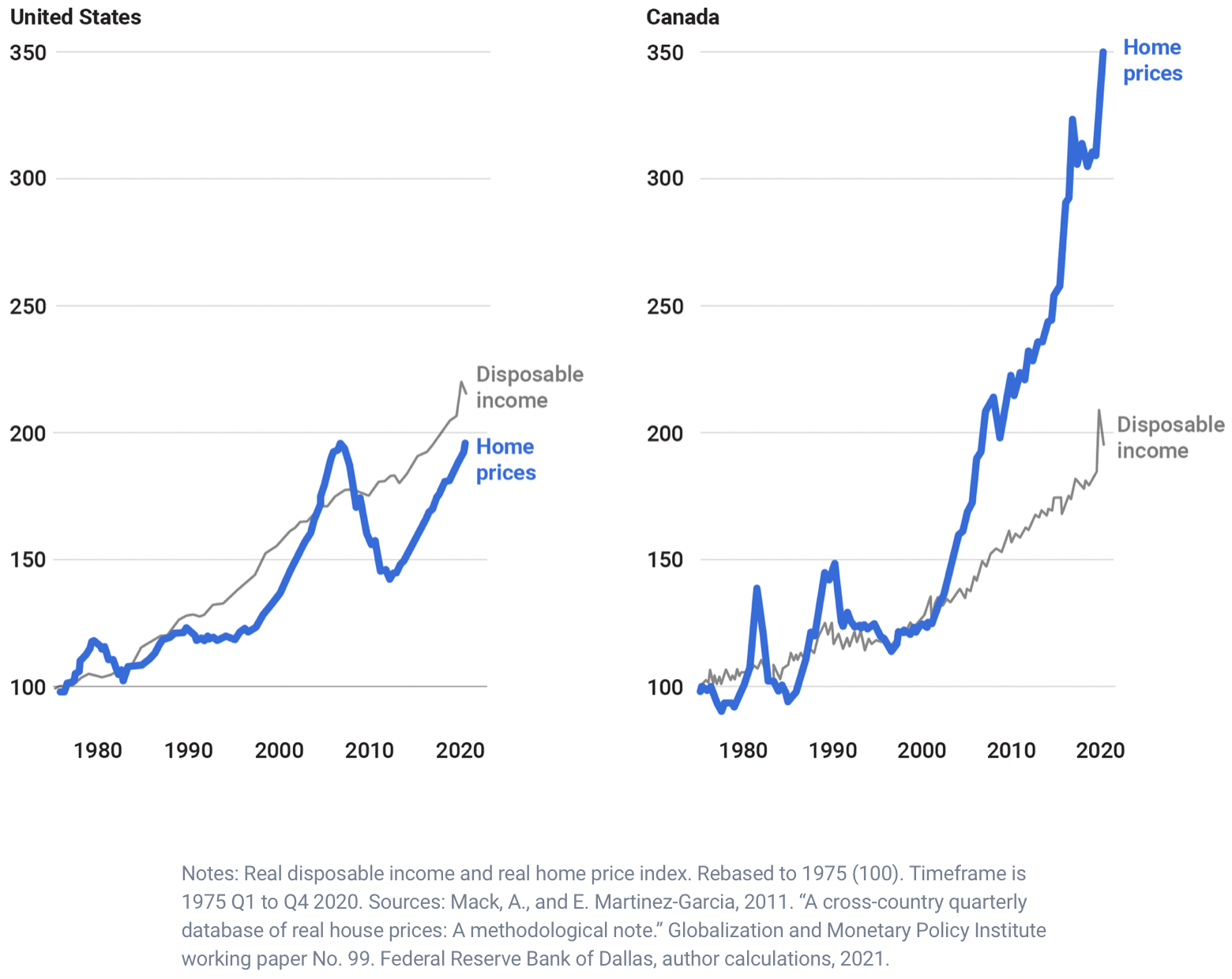 United States housing market versus the Canadian housing market