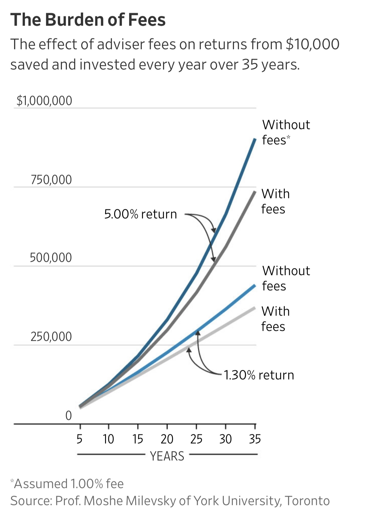 Financial advisor fees - The burden of a 1% fee on $10,000 invested over 35 years
