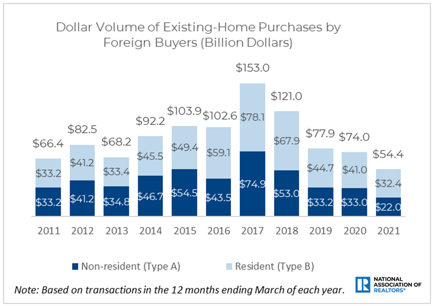 Foreign Buyers of U.S. real estate through 2021