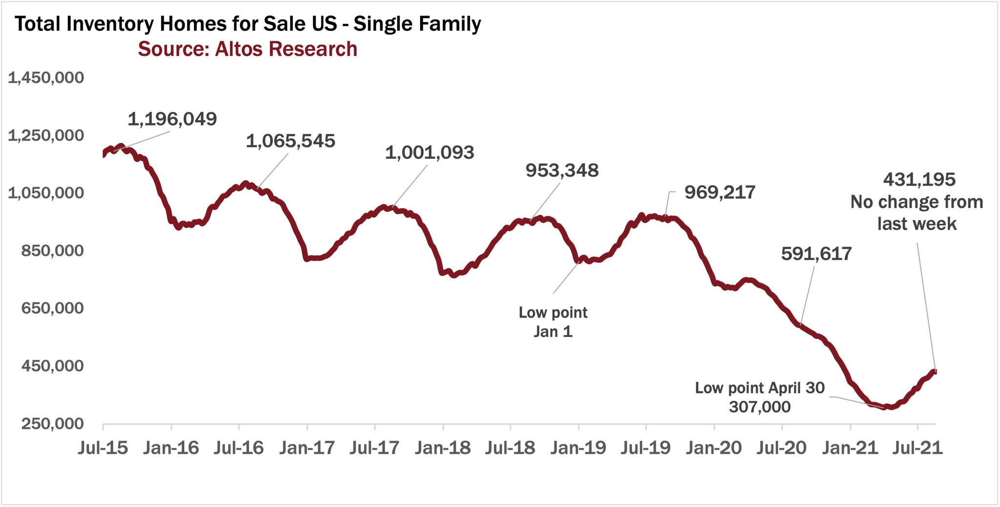 Housing inventory for sale in the United States - Single Family homes, beginning to increase in July 2021