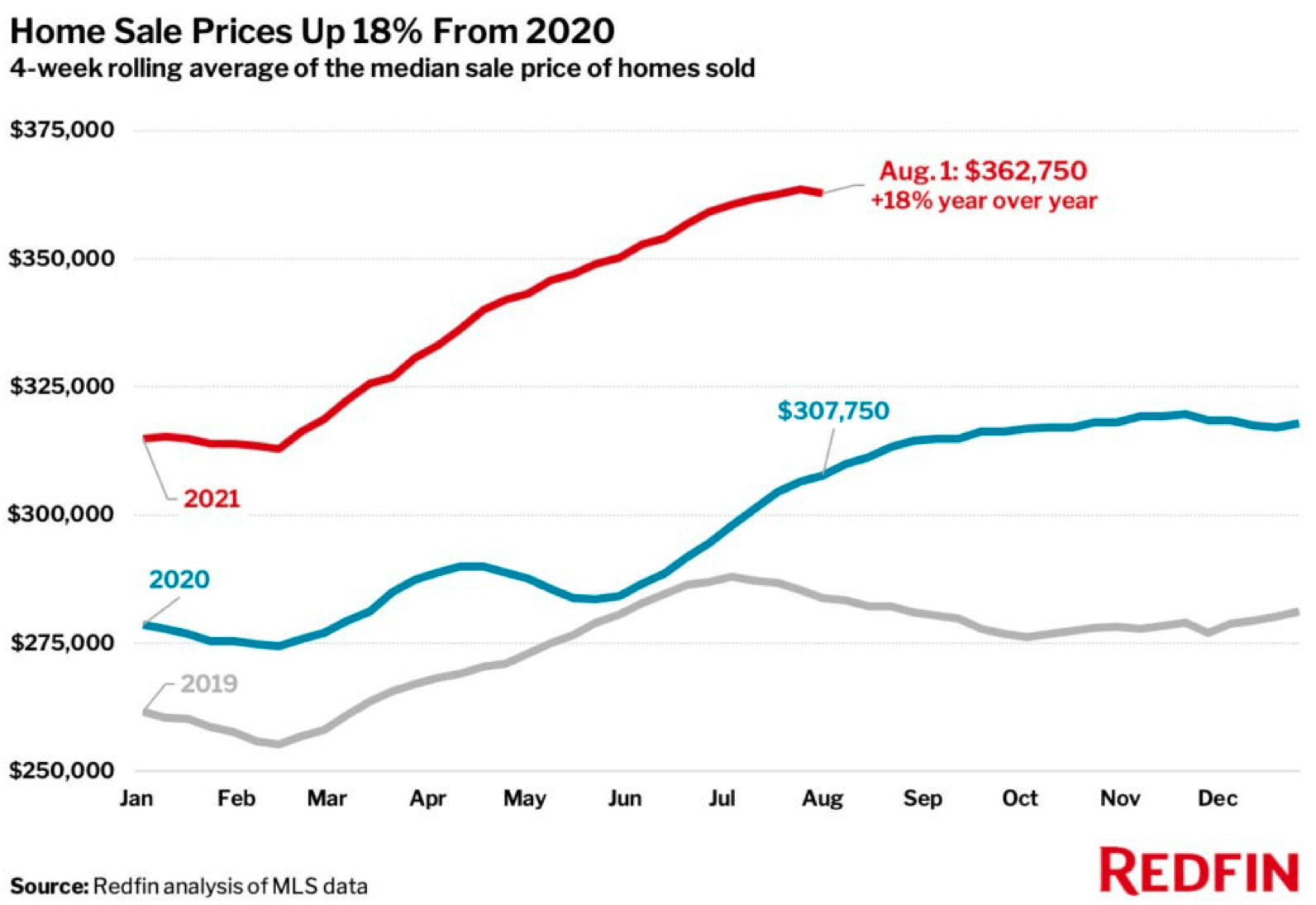 Home sale prices up 18% in 2021 from 2020