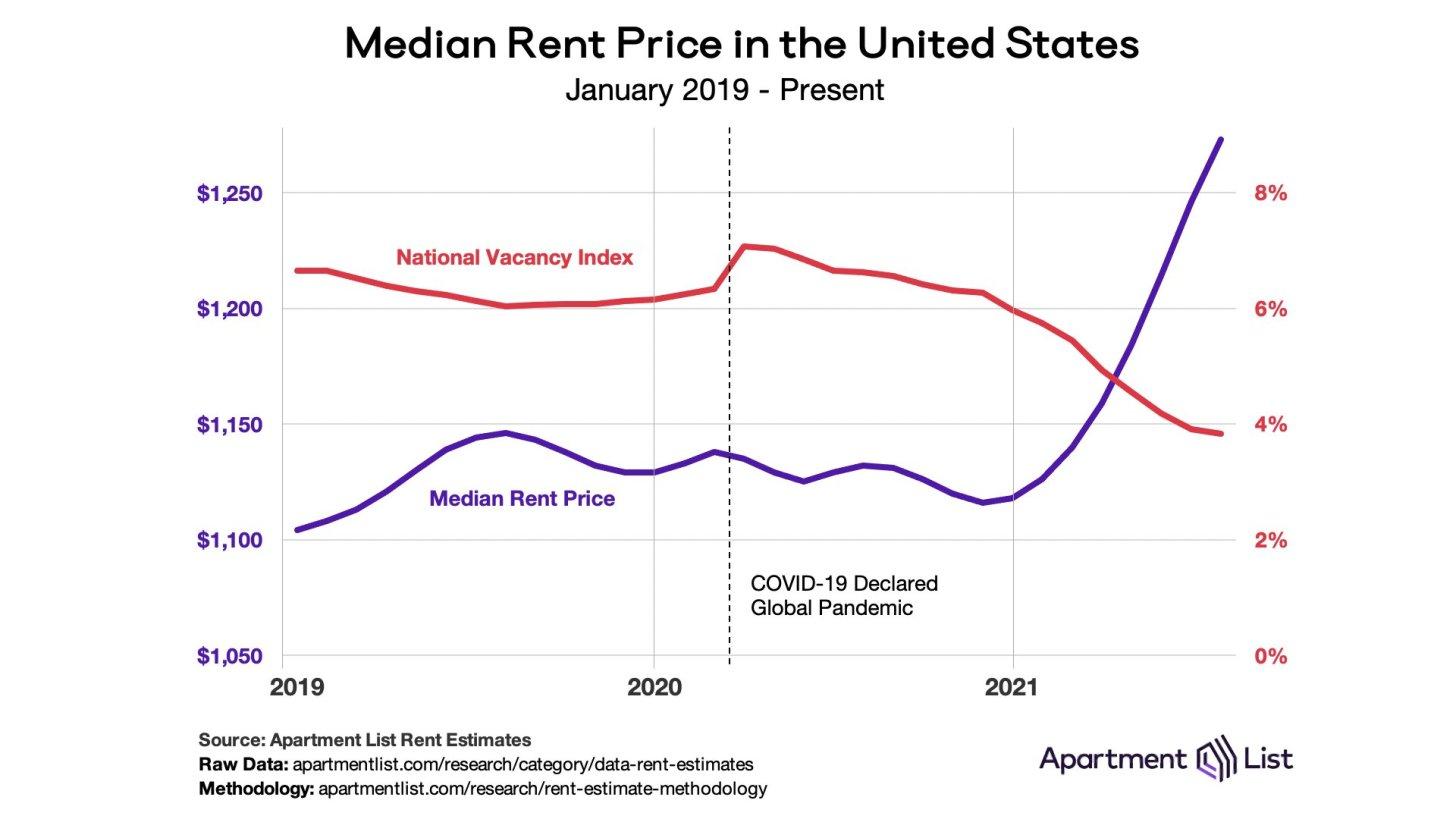 Median rent price versus vacancy index - rent increases growing