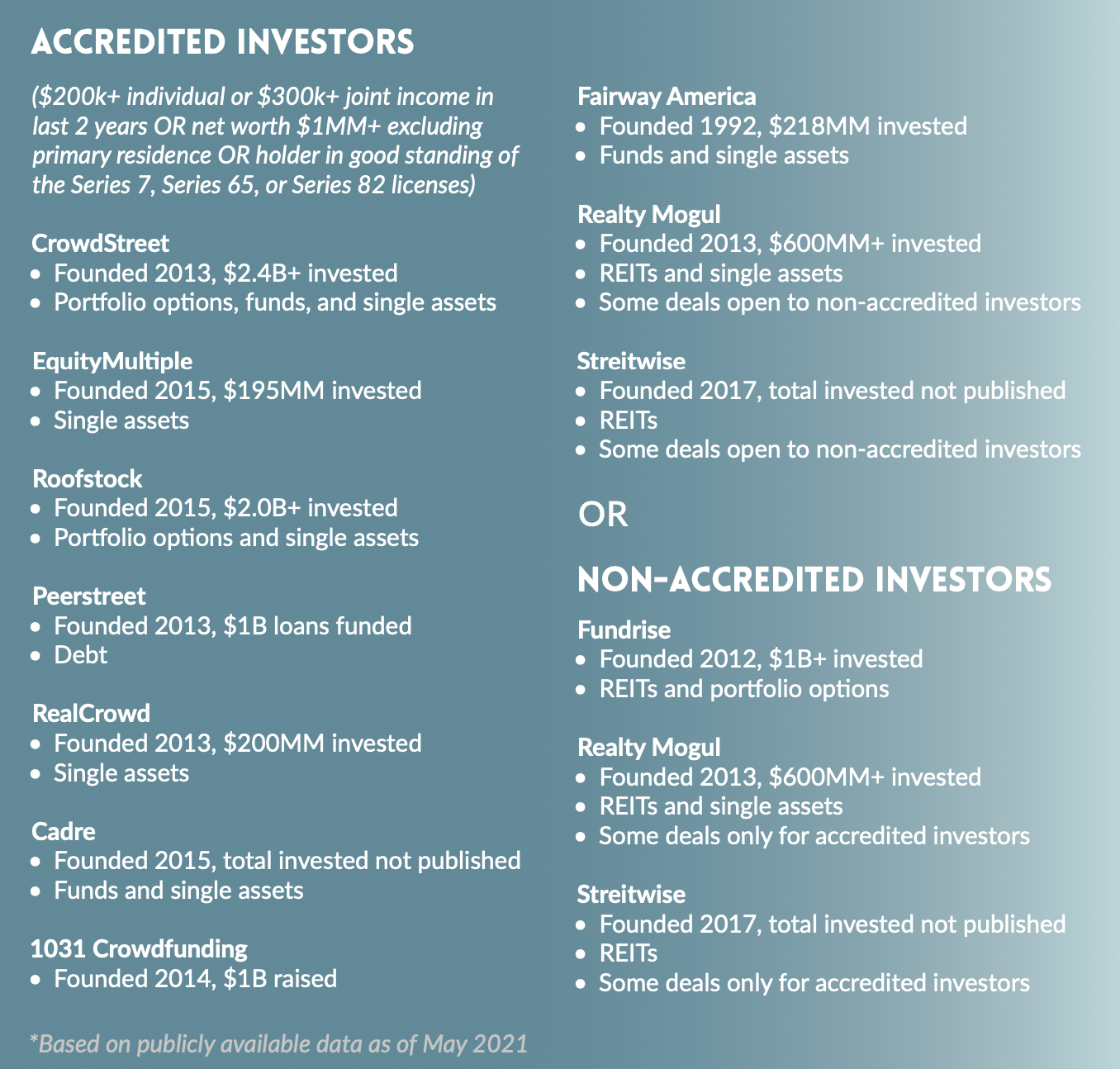 Online real estate investing platforms for accredited and non-accredited investors