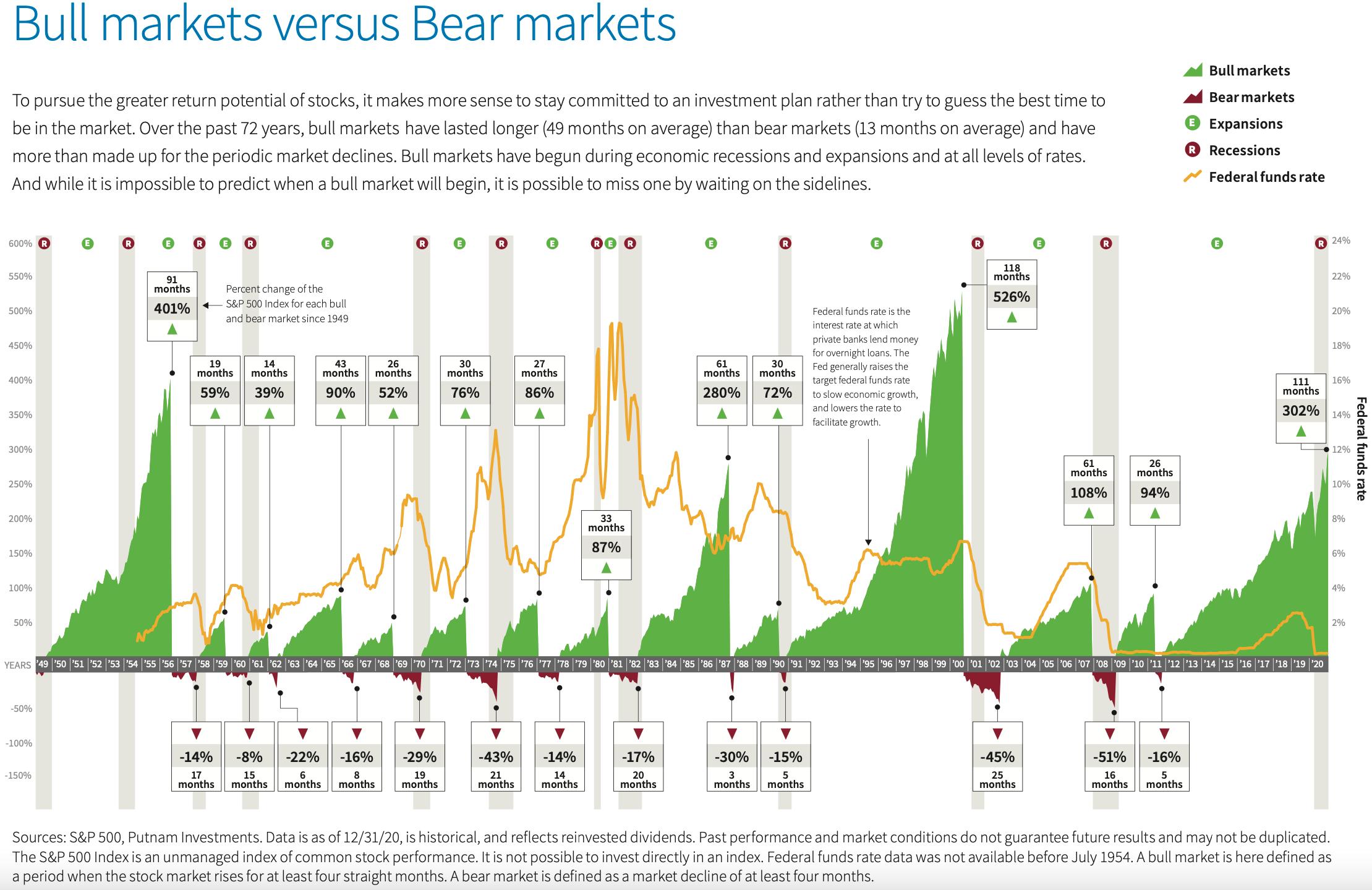 How long do bull markets last? How long do bear markets last? A look at historical bull and bear markets