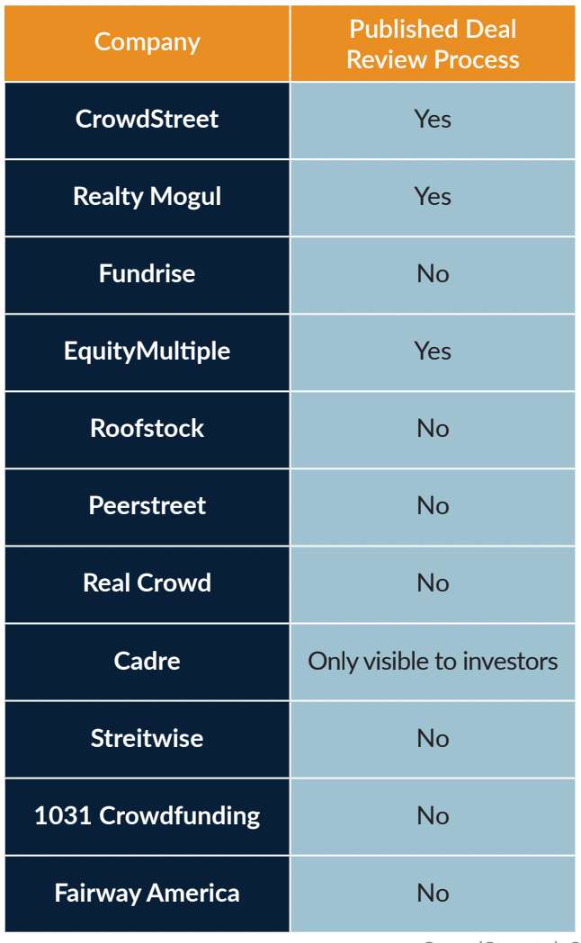 Online real estate investing platforms that publish and don't publish their deal review process