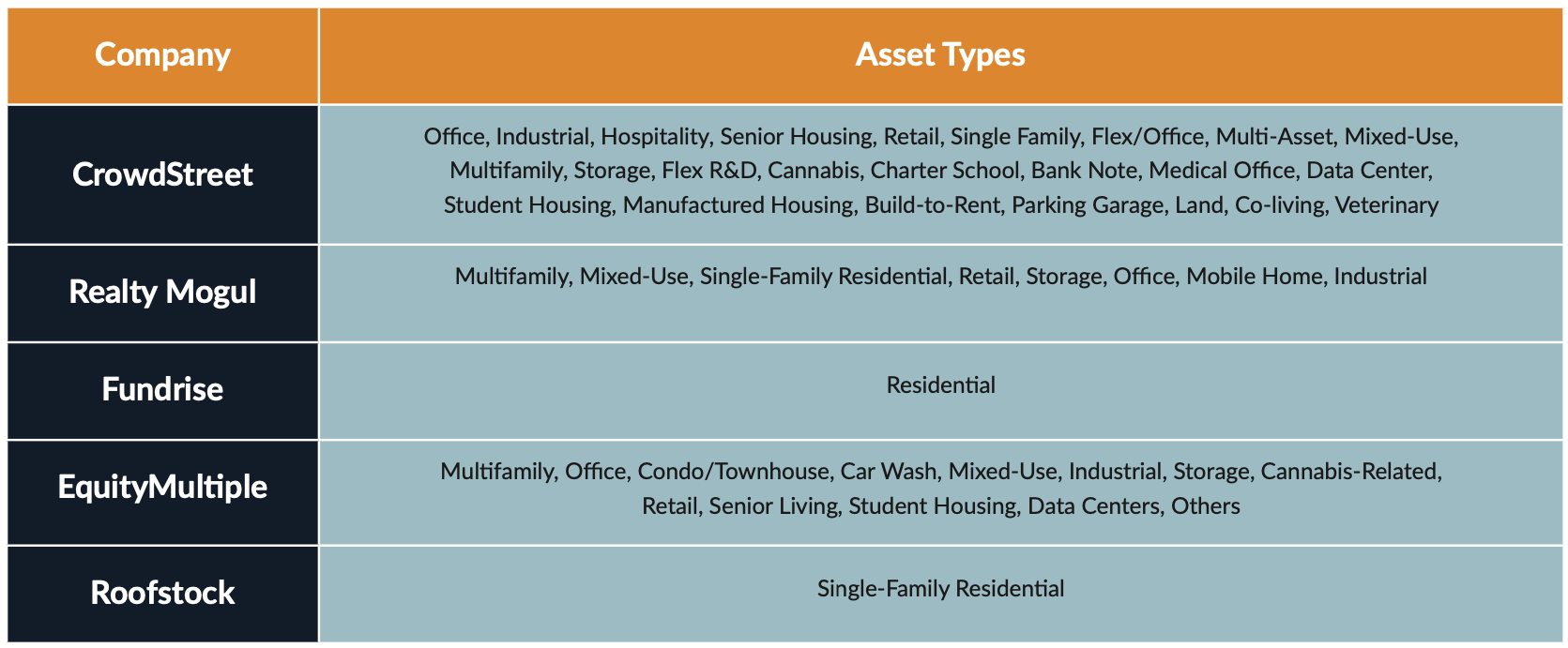 What type of asset types do various online real estate investing platforms like CrowdStreet, Realty Mogul, Fundrise, EquityMultiple, and Roofstock offer