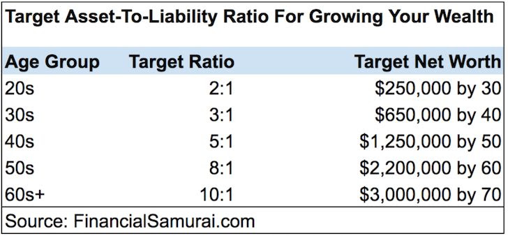 Target asset-to-liability ratio to control your debt and grow your wealth responsibly