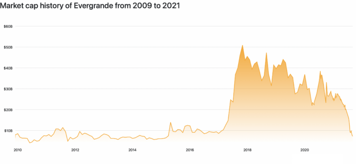 China Evergrande's debt problem and historical stock chart