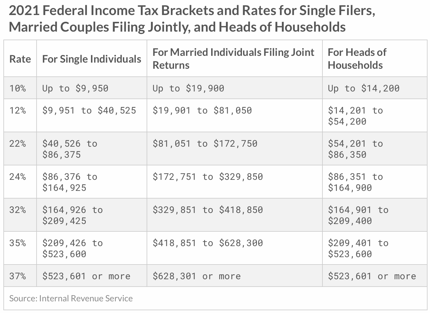 Federal Marginal Income Tax Brackets Rates 2021