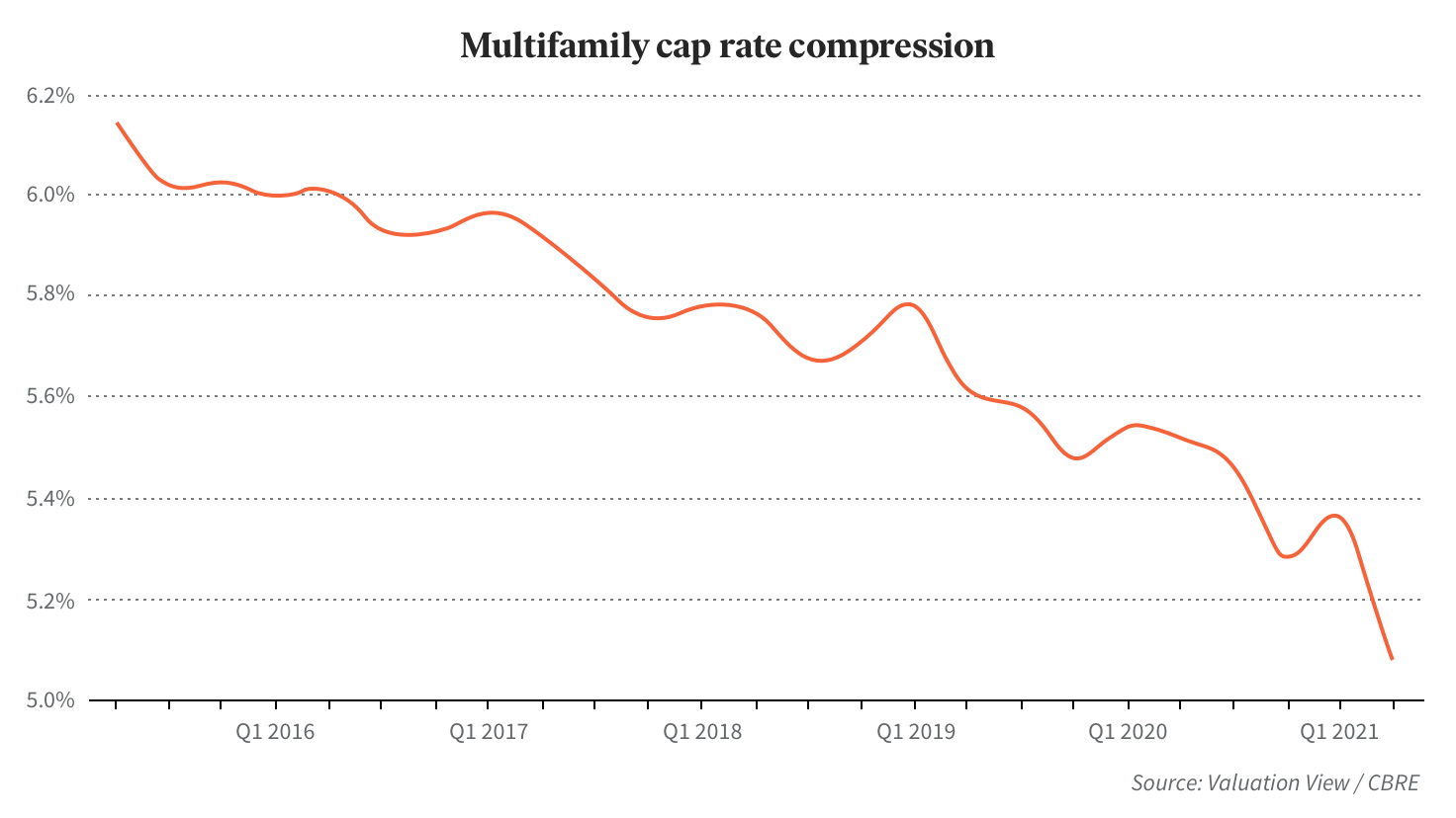 Historical cap rate compression since 2015 through 3Q 2021