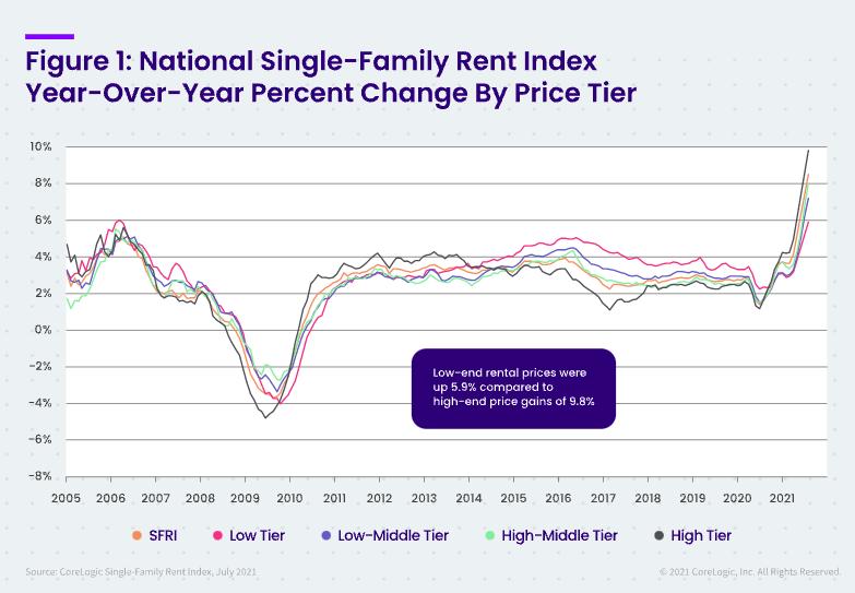 Single-family rent prices