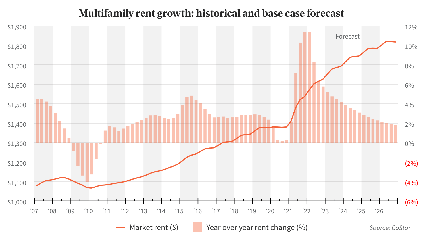 Multifamily rent growth: historical and base case forecast