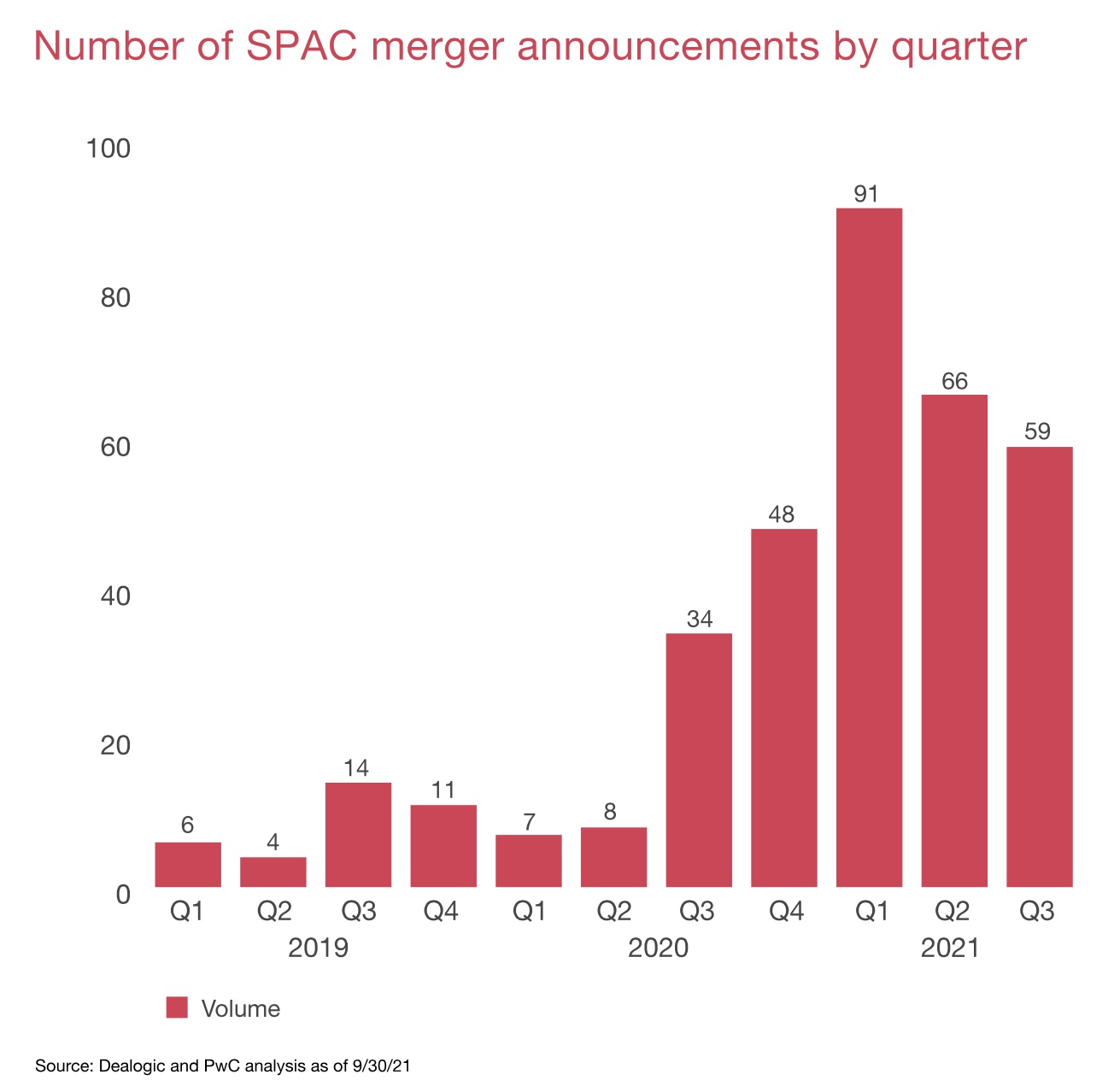 SPACs Growth 2021 Q3 Mergers