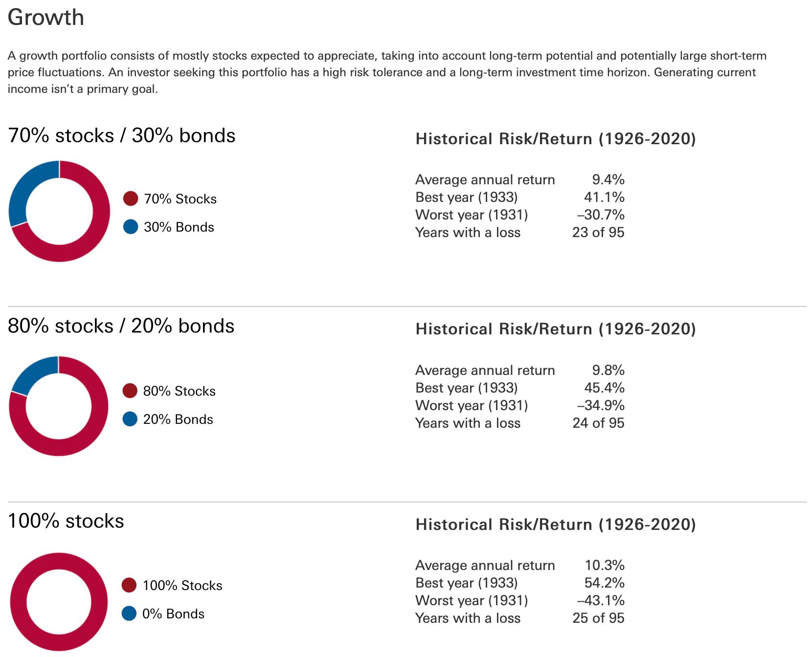 Growth Portfolio composition historical returns