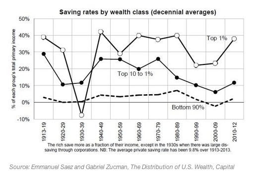 Saving rate by income / wealth class