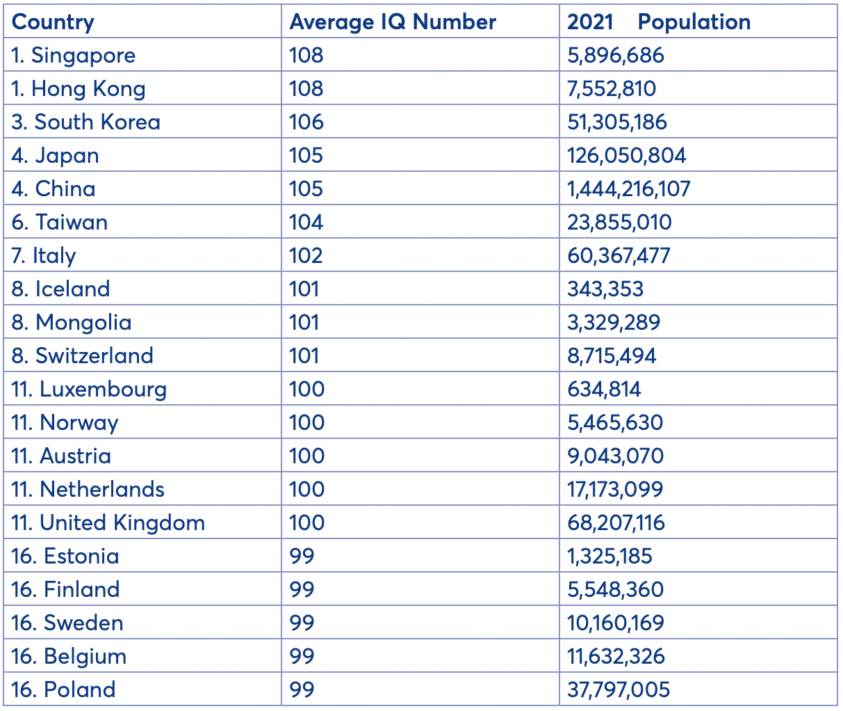 Smartest Countries In The World by average IQ Number