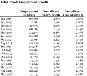 Employment Growth Data Summary