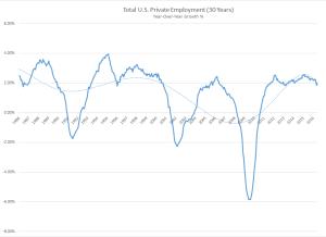 June Employment Chart
