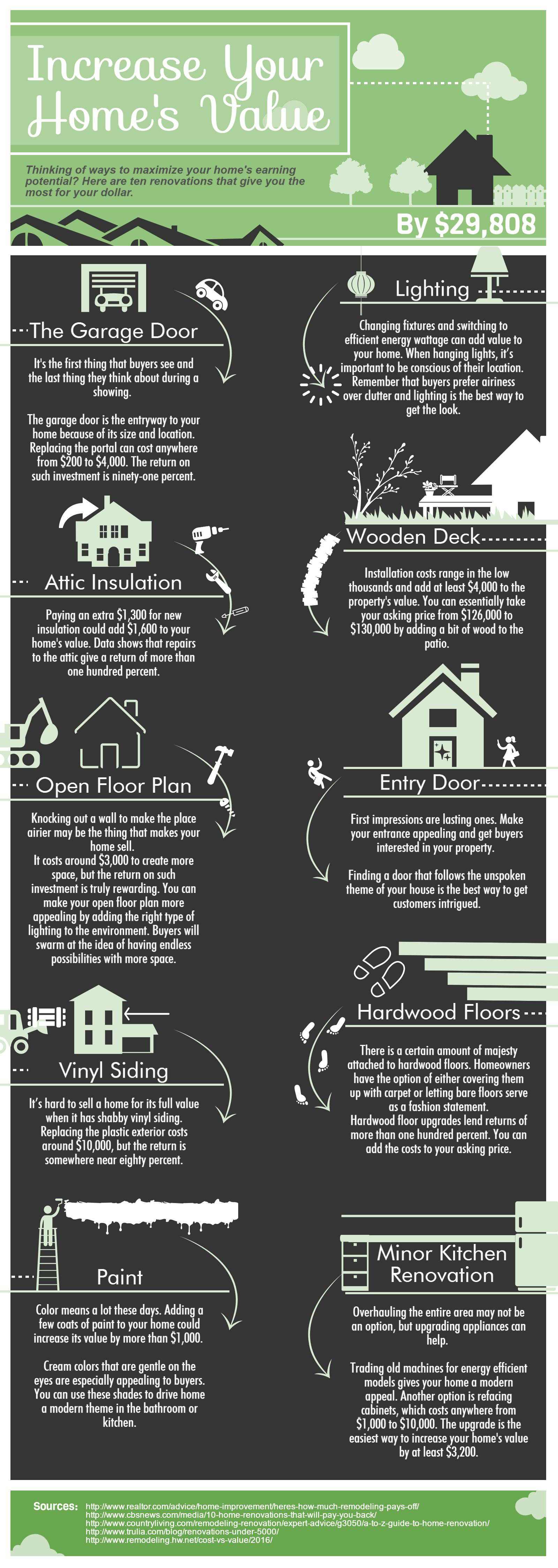 The Best Home Renovations - Infographic