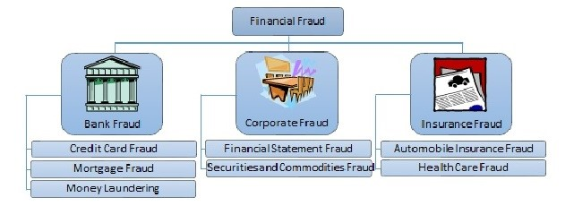 5 Ways To Protect Yourself From Financial Fraud 1