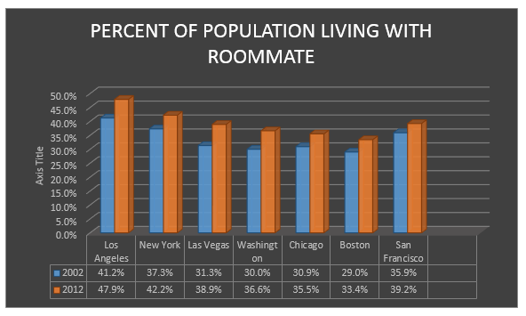 FinWell- 5 Financial Tips For Living With A Roommate